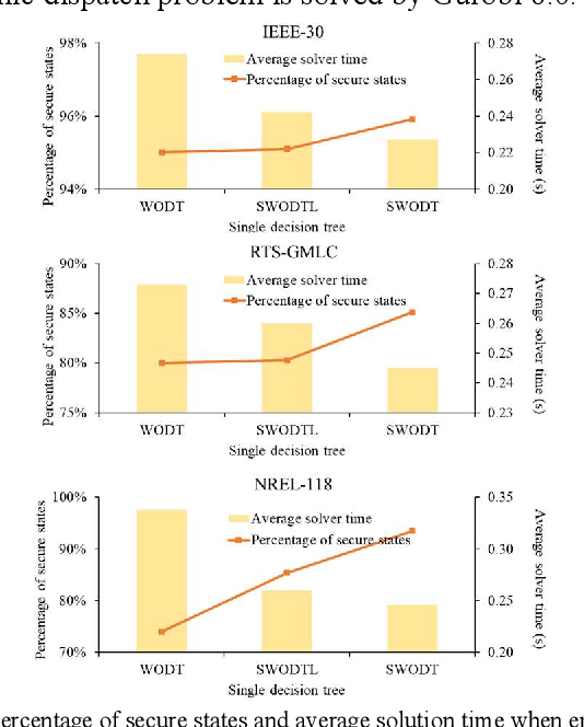 Figure 4 for Sparse Oblique Decision Tree for Power System Security Rules Extraction and Embedding