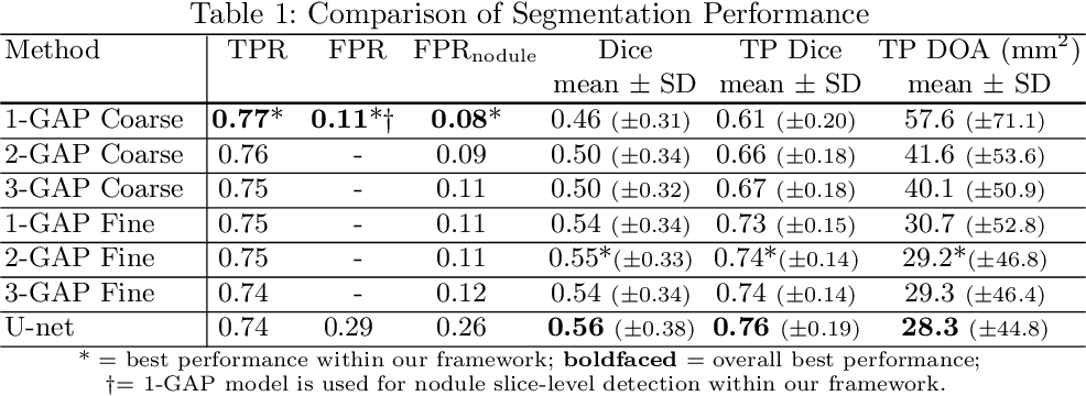 Figure 2 for Discriminative Localization in CNNs for Weakly-Supervised Segmentation of Pulmonary Nodules
