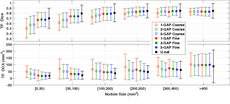 Figure 4 for Discriminative Localization in CNNs for Weakly-Supervised Segmentation of Pulmonary Nodules