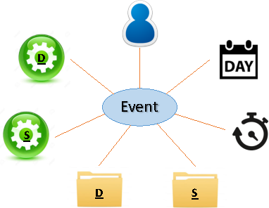 Figure 1 for Entity Embedding-based Anomaly Detection for Heterogeneous Categorical Events