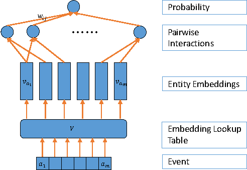 Figure 3 for Entity Embedding-based Anomaly Detection for Heterogeneous Categorical Events
