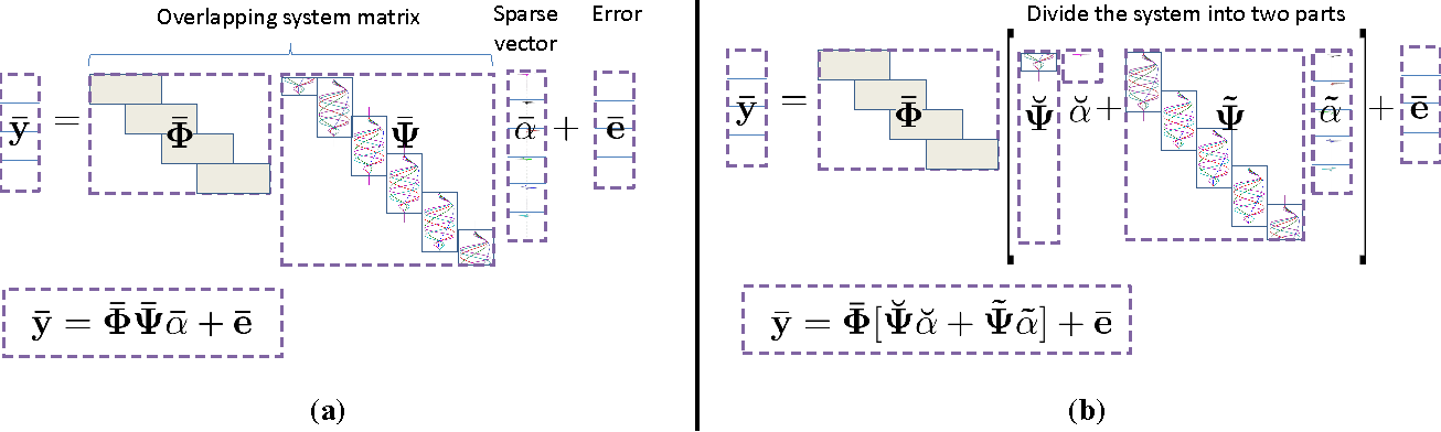 Figure 3 for Sparse Recovery of Streaming Signals Using L1-Homotopy