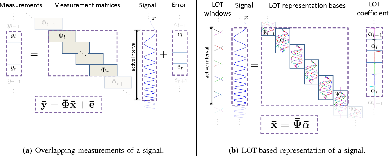 Figure 1 for Sparse Recovery of Streaming Signals Using L1-Homotopy