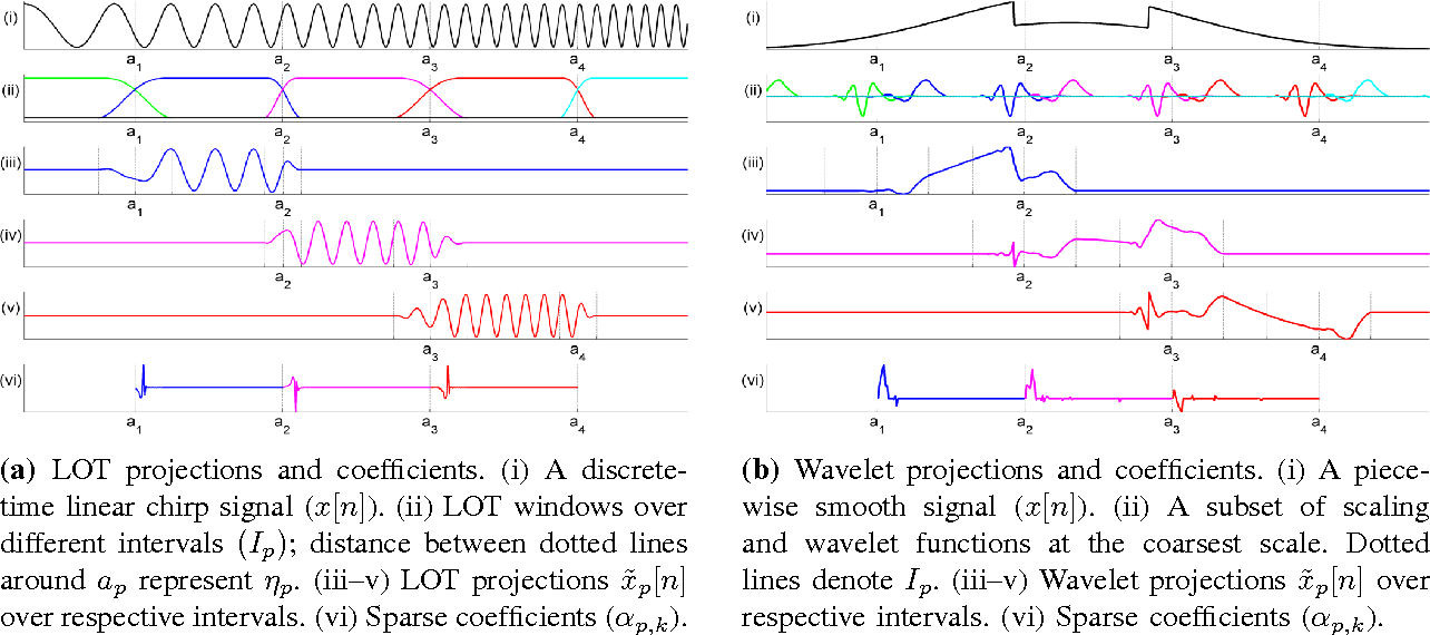 Figure 2 for Sparse Recovery of Streaming Signals Using L1-Homotopy