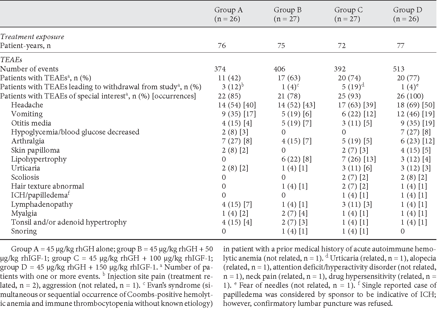 PDF] Recombinant Human Growth Hormone Plus Recombinant Human Insulin