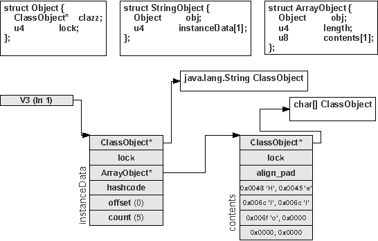 Figure 6 from DroidScope: Seamlessly Reconstructing the OS