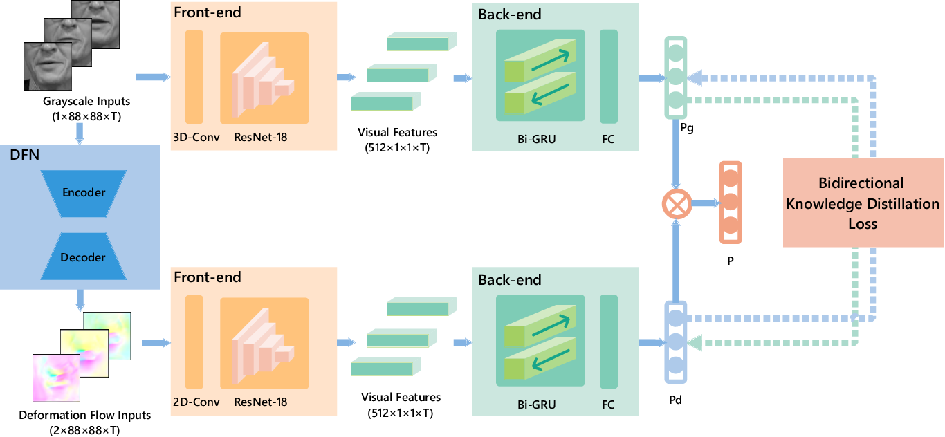 Figure 1 for Deformation Flow Based Two-Stream Network for Lip Reading