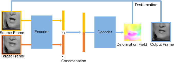 Figure 2 for Deformation Flow Based Two-Stream Network for Lip Reading