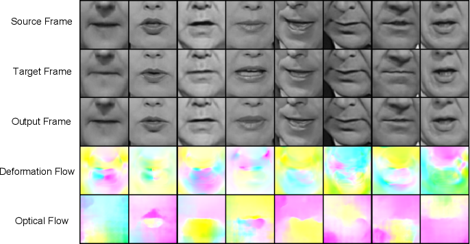 Figure 3 for Deformation Flow Based Two-Stream Network for Lip Reading