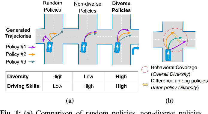 Figure 1 for Behaviorally Diverse Traffic Simulation via Reinforcement Learning