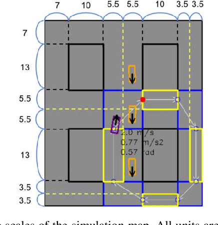 Figure 2 for Behaviorally Diverse Traffic Simulation via Reinforcement Learning