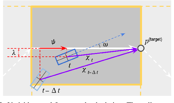 Figure 4 for Behaviorally Diverse Traffic Simulation via Reinforcement Learning