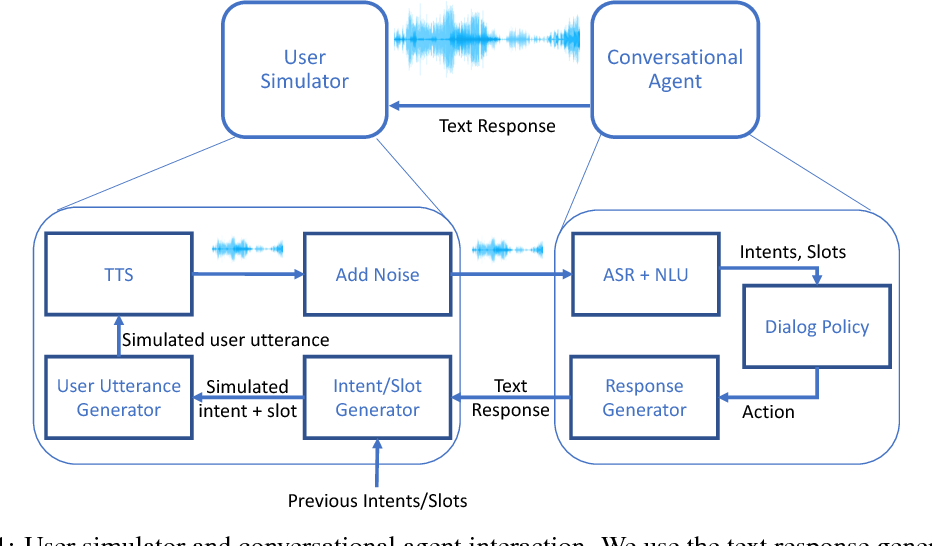 Figure 1 for Learning Robust Dialog Policies in Noisy Environments
