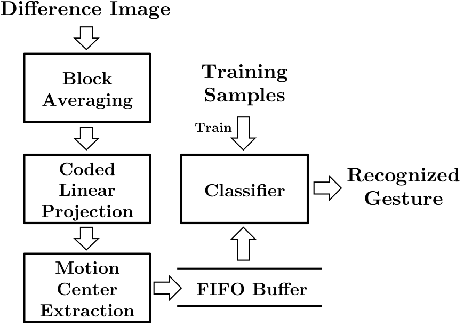 Figure 1 for Appearance-based Gesture recognition in the compressed domain