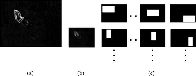 Figure 3 for Appearance-based Gesture recognition in the compressed domain