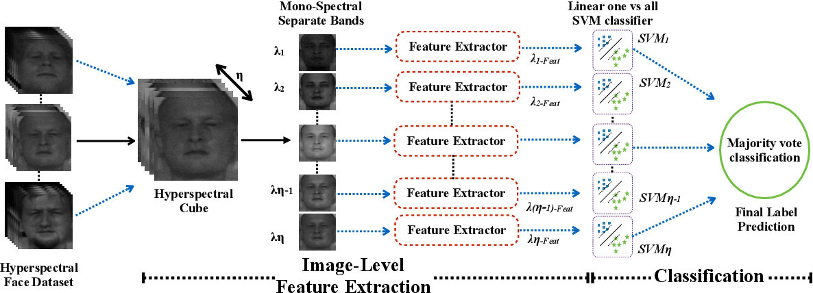 Figure 3 for Image-level Classification in Hyperspectral Images using Feature Descriptors, with Application to Face Recognition