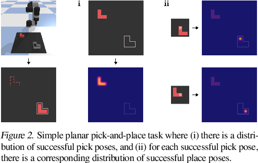 Figure 3 for Transporter Networks: Rearranging the Visual World for Robotic Manipulation