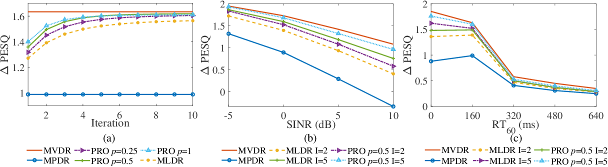 Figure 1 for A Robust Maximum Likelihood Distortionless Response Beamformer based on a Complex Generalized Gaussian Distribution