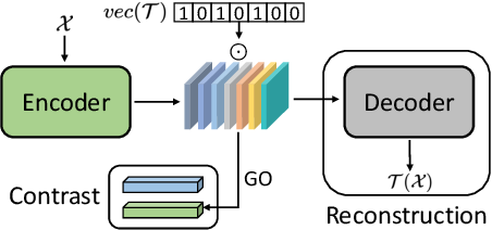 Figure 1 for Preservational Learning Improves Self-supervised Medical Image Models by Reconstructing Diverse Contexts