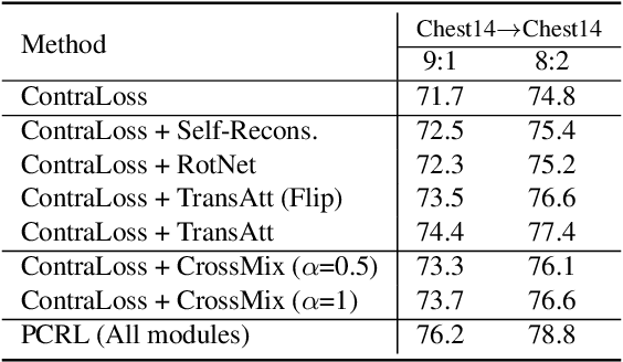 Figure 4 for Preservational Learning Improves Self-supervised Medical Image Models by Reconstructing Diverse Contexts