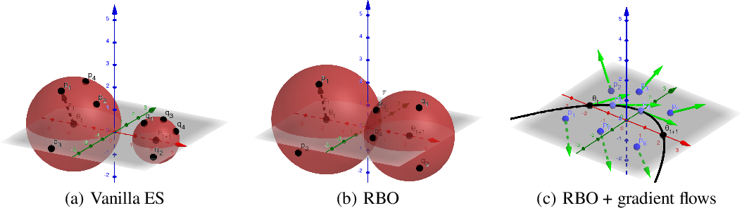 Figure 1 for When random search is not enough: Sample-Efficient and Noise-Robust Blackbox Optimization of RL Policies