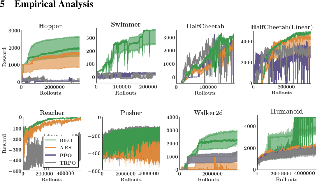 Figure 3 for When random search is not enough: Sample-Efficient and Noise-Robust Blackbox Optimization of RL Policies