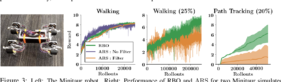 Figure 4 for When random search is not enough: Sample-Efficient and Noise-Robust Blackbox Optimization of RL Policies