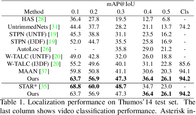 Figure 2 for Action Graphs: Weakly-supervised Action Localization with Graph Convolution Networks