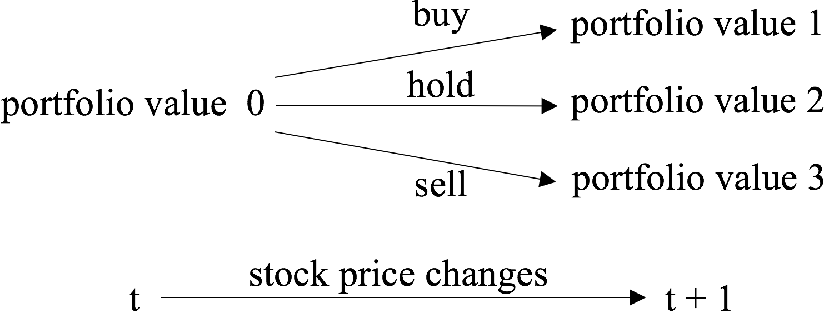 Figure 1 for Practical Deep Reinforcement Learning Approach for Stock Trading