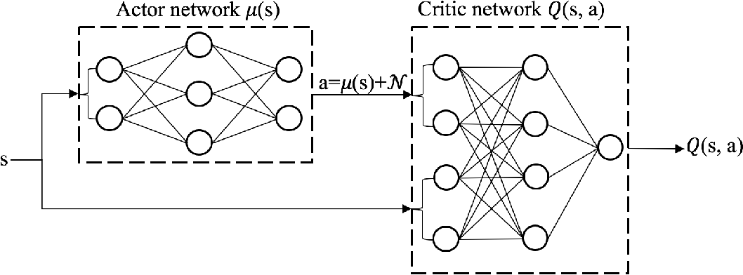 Figure 3 for Practical Deep Reinforcement Learning Approach for Stock Trading