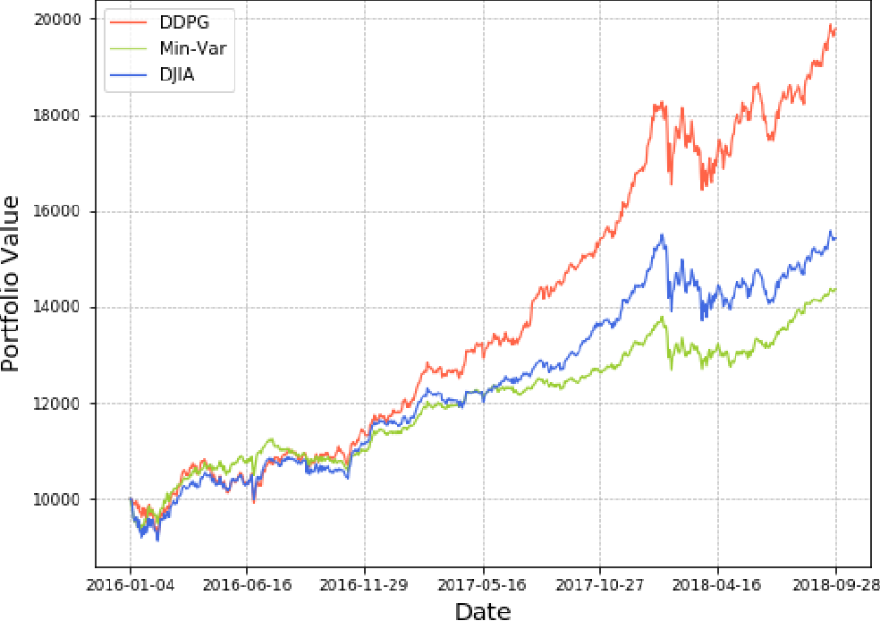 Figure 4 for Practical Deep Reinforcement Learning Approach for Stock Trading