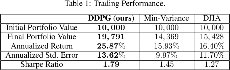 Figure 2 for Practical Deep Reinforcement Learning Approach for Stock Trading