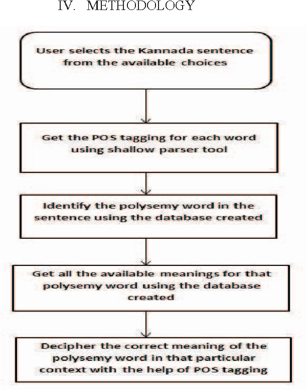 Figure 2 from Analysis of polysemy words in Kannada sentences based