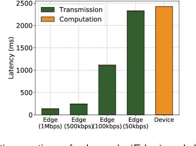 Figure 4 for Edge AI: On-Demand Accelerating Deep Neural Network Inference via Edge Computing