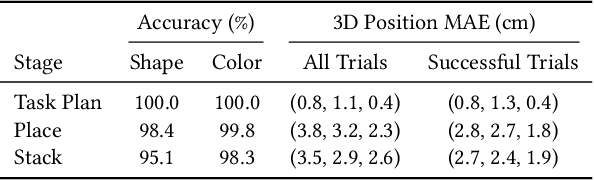 Figure 4 for DASH: Modularized Human Manipulation Simulation with Vision and Language for Embodied AI