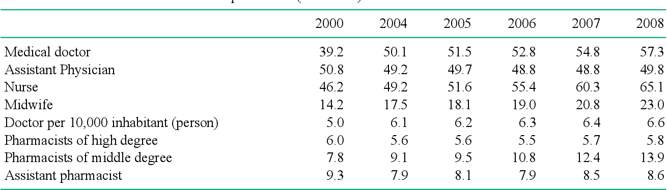 Table 1 from 58  Health care system in Vietnam : current