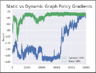 Figure 3 for Graph Policy Gradients for Large Scale Robot Control