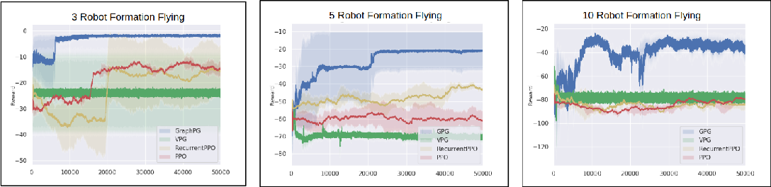 Figure 4 for Graph Policy Gradients for Large Scale Robot Control