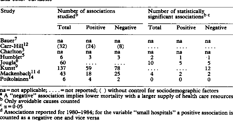 Table IV Summary of results from studies of geographical variation: associations between avoidable mortality and health care resources, controlling for sociodemographic and other variable?