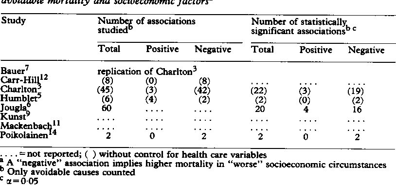 Table V Summary of resultsfrom studies ofgeographical variation: association between avoidable mortality and socioeconomic factorsa