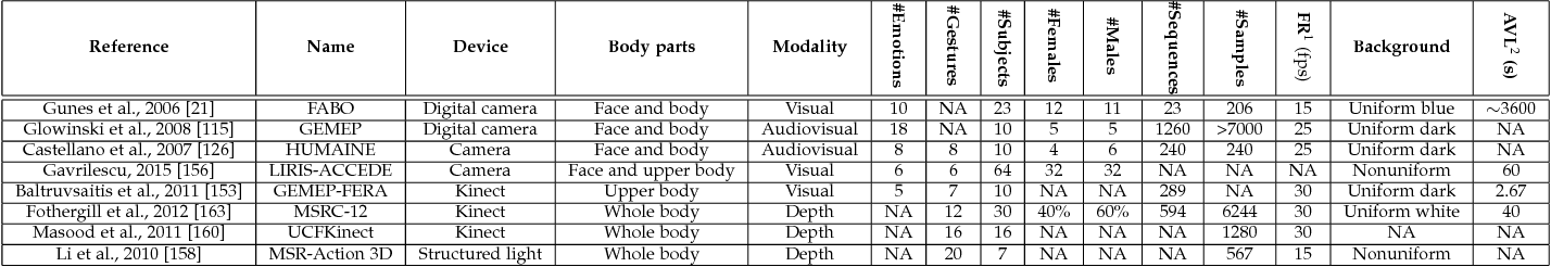 Figure 4 for Survey on Emotional Body Gesture Recognition