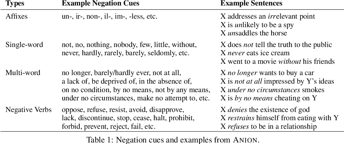 "Figure 2 for ""I'm Not Mad"": Commonsense Implications of Negation and Contradiction"