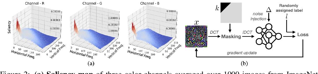 Figure 3 for High-Robustness, Low-Transferability Fingerprinting of Neural Networks