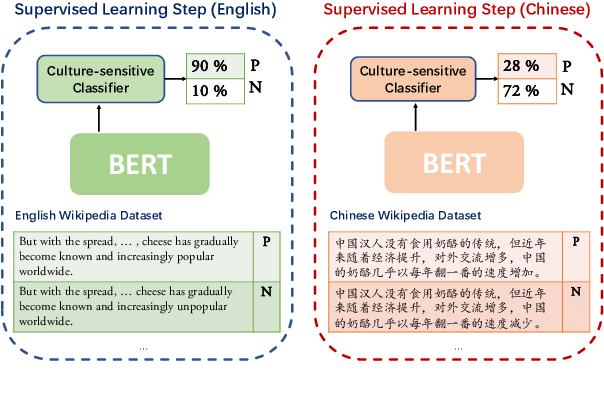 Figure 4 for Identifying Cultural Differences through Multi-Lingual Wikipedia