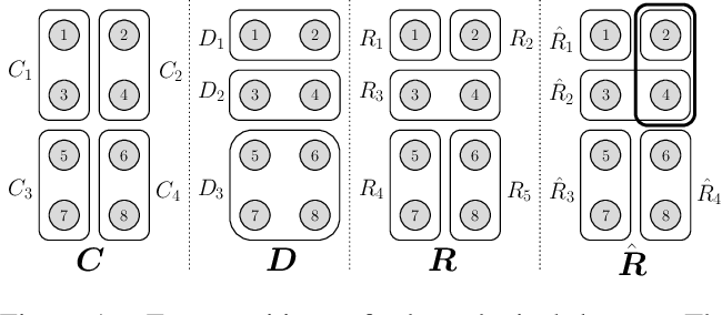 Figure 1 for A Framework for Cluster and Classifier Evaluation in the Absence of Reference Labels