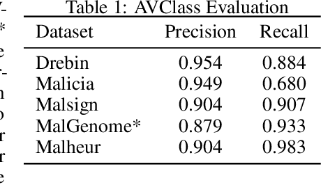 Figure 2 for A Framework for Cluster and Classifier Evaluation in the Absence of Reference Labels