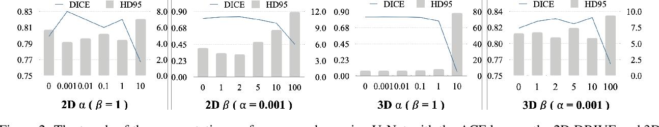 Figure 3 for Learning Euler's Elastica Model for Medical Image Segmentation