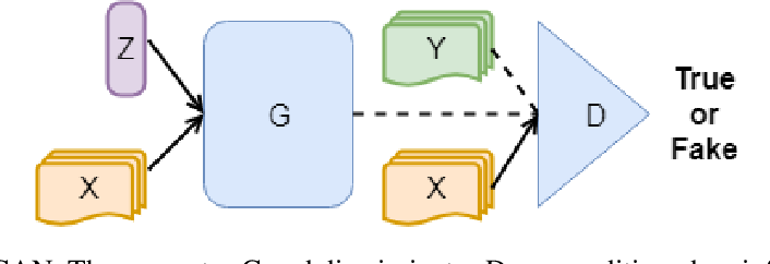 Figure 1 for StressGAN: A Generative Deep Learning Model for 2D Stress Distribution Prediction