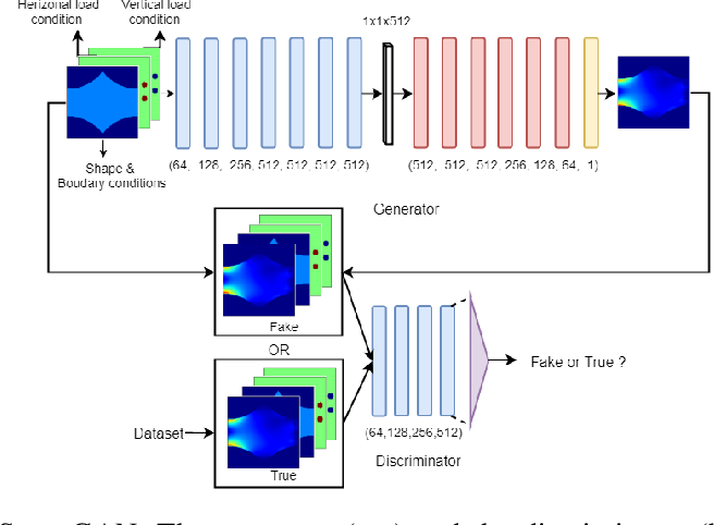 Figure 3 for StressGAN: A Generative Deep Learning Model for 2D Stress Distribution Prediction