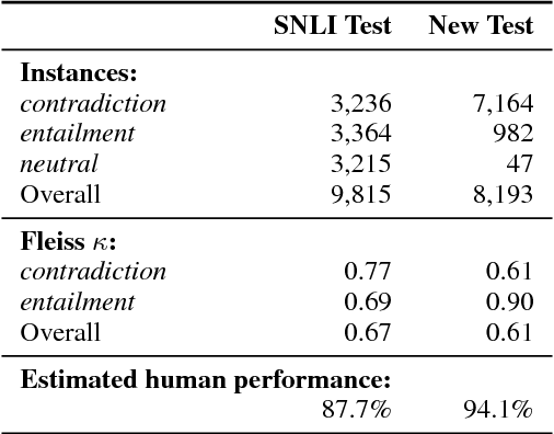 Figure 2 for Breaking NLI Systems with Sentences that Require Simple Lexical Inferences